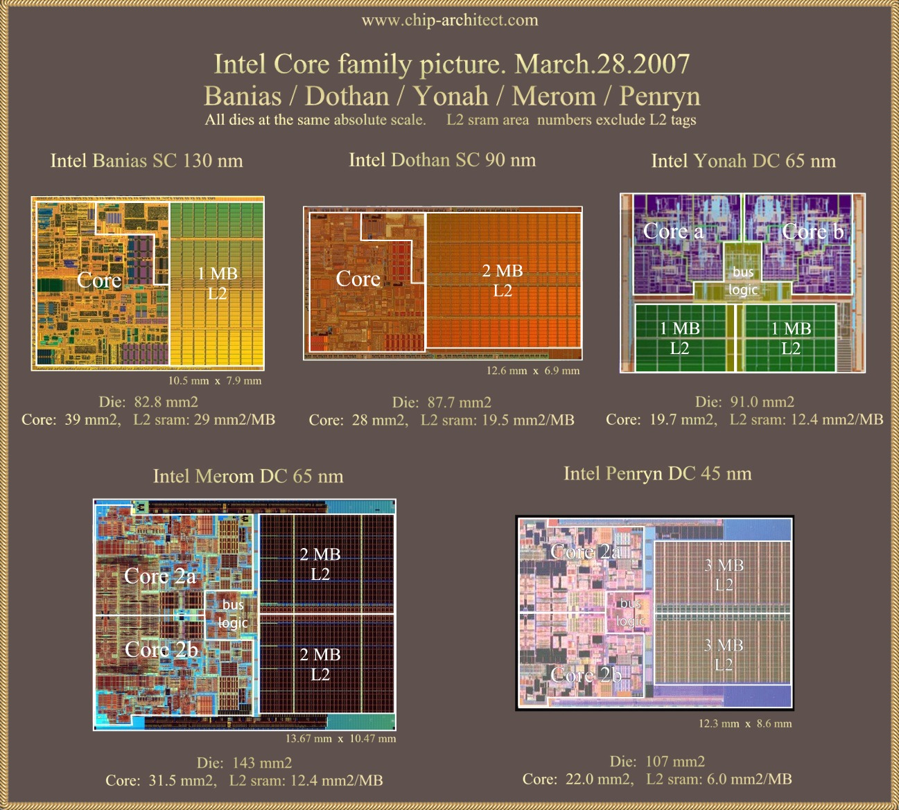 Chip Architect: Pretty Pictures And Numbers